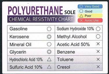Polyurethane sole